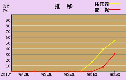 新潟県のインフルエンザ推移グラフ