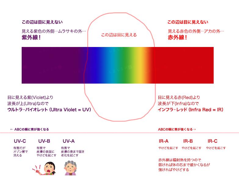 紫外線の図解